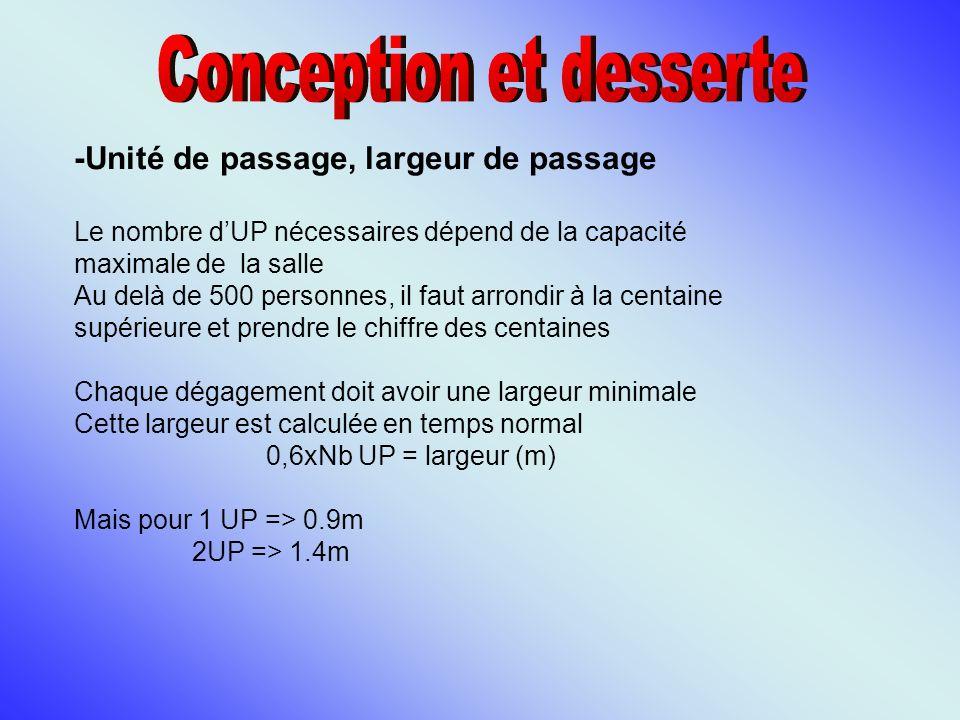 -Unité de passage, largeur de passage Le nombre dUP nécessaires dépend de la capacité maximale de la salle Au delà de 500 personnes, il faut arrondir