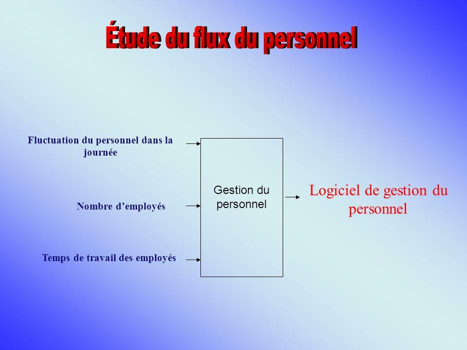 Gestion du personnel Fluctuation du personnel dans la journée Nombre demployés Logiciel de gestion du personnel Temps de travail des employés