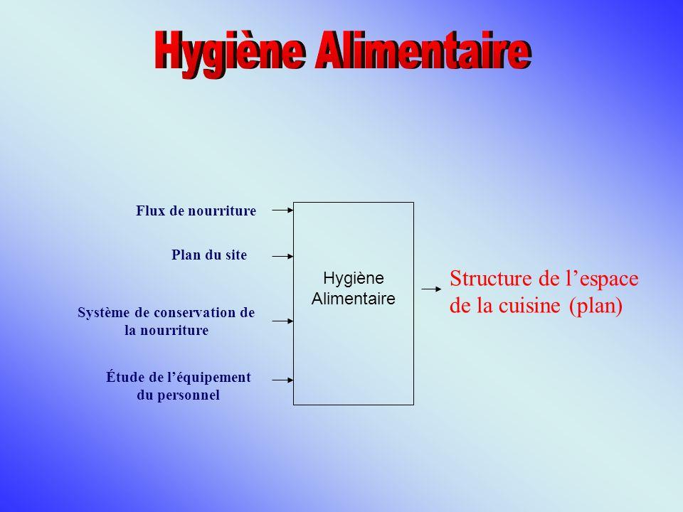 Hygiène Alimentaire Flux de nourriture Plan du site Structure de lespace de la cuisine (plan) Étude de léquipement du personnel Système de conservatio