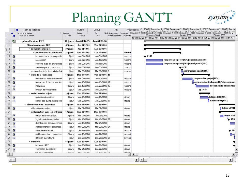 12 Planning GANTT