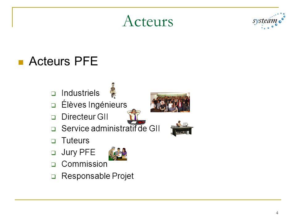 4 Acteurs Acteurs PFE Industriels Élèves Ingénieurs Directeur GII Service administratif de GII Tuteurs Jury PFE Commission Responsable Projet