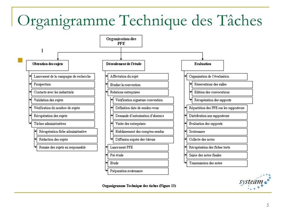 5 Organigramme Technique des Tâches OTT des PFE