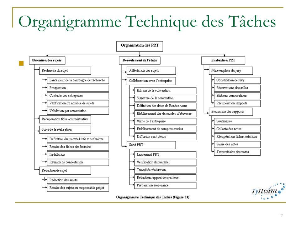 7 Organigramme Technique des Tâches OTT des PRT