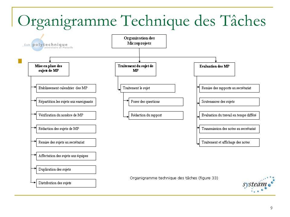 9 Organigramme Technique des Tâches OTT des MP