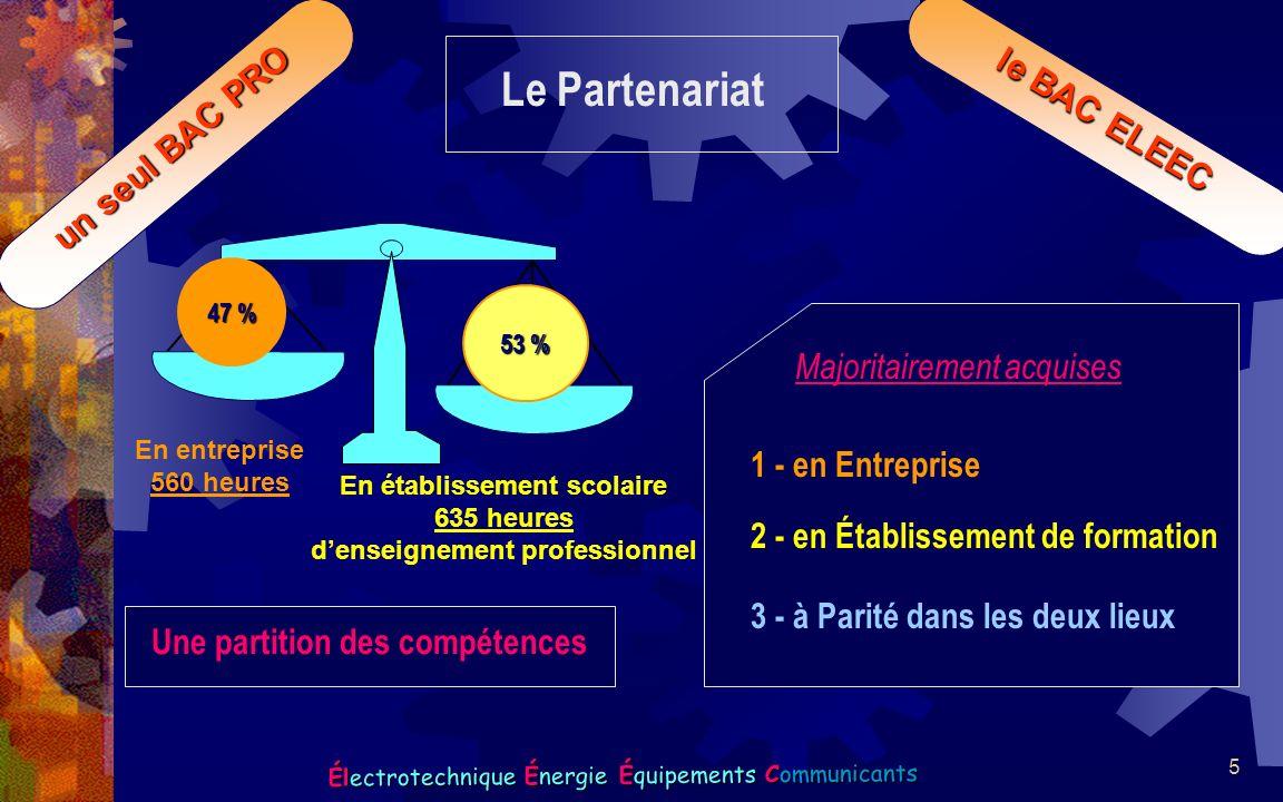 5 Électrotechnique Énergie Équipements Communicants un seul BAC PRO le BAC ELEEC Le Partenariat Une partition des compétences Majoritairement acquises