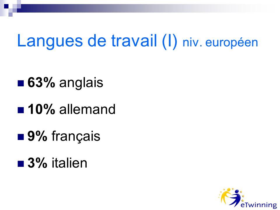Langues de travail (I) niv. européen 63% anglais 10% allemand 9% français 3% italien
