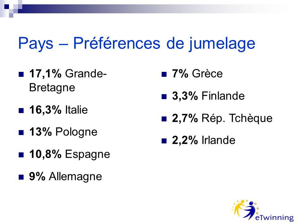 Pays – Préférences de jumelage 17,1% Grande- Bretagne 16,3% Italie 13% Pologne 10,8% Espagne 9% Allemagne 7% Grèce 3,3% Finlande 2,7% Rép.