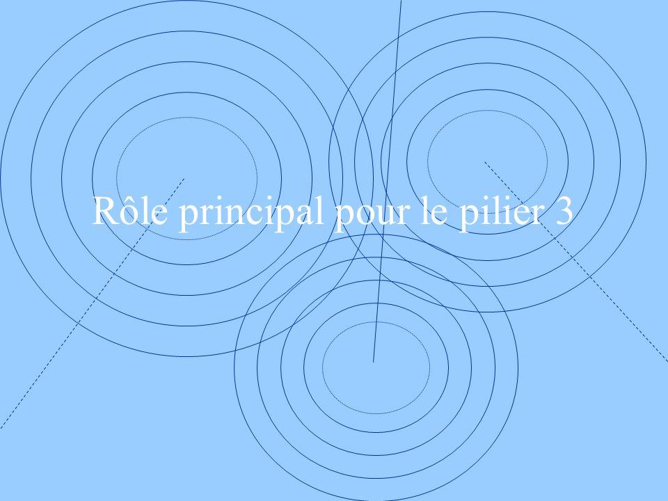 Rôle principal pour le pilier 3