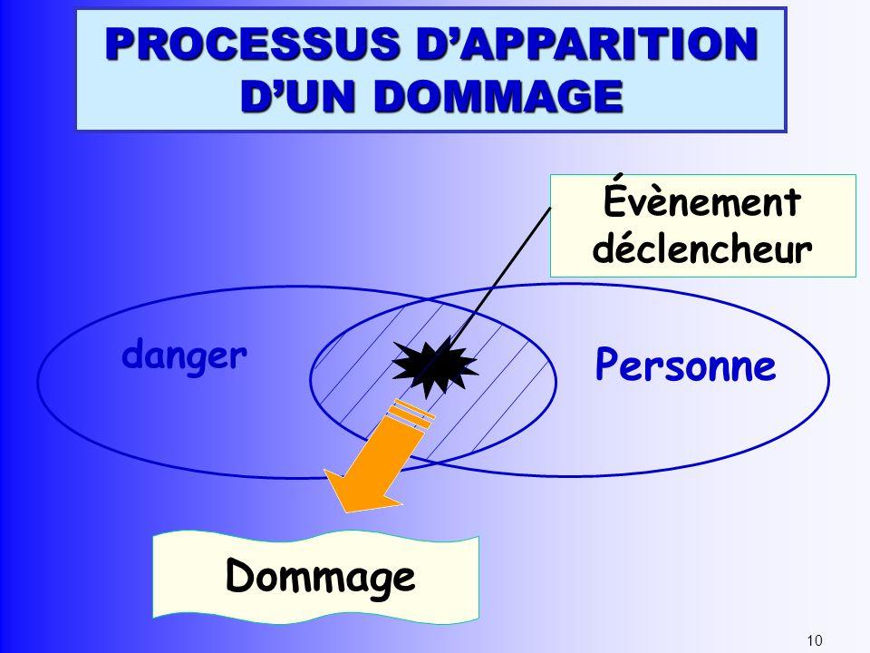 Évènement déclencheur danger Personne Dommage 10 PROCESSUS DAPPARITION DUN DOMMAGE