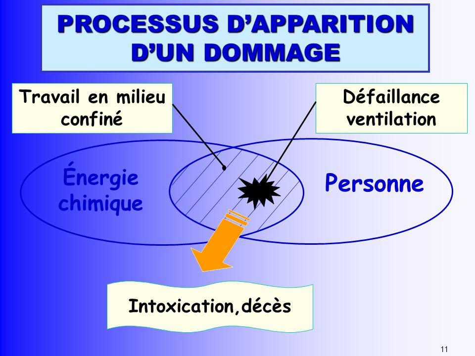 Énergie chimique Personne Travail en milieu confiné Défaillance ventilation Intoxication,décès 11 PROCESSUS DAPPARITION DUN DOMMAGE