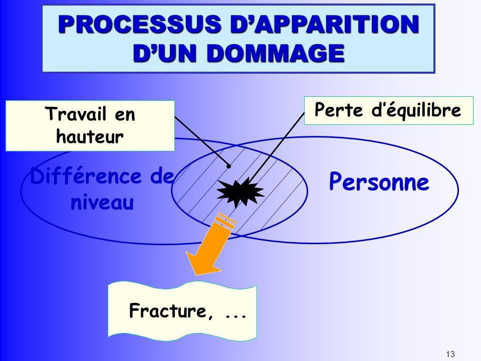 Différence de niveau Personne Travail en hauteur Perte déquilibre Fracture,... 13 PROCESSUS DAPPARITION DUN DOMMAGE