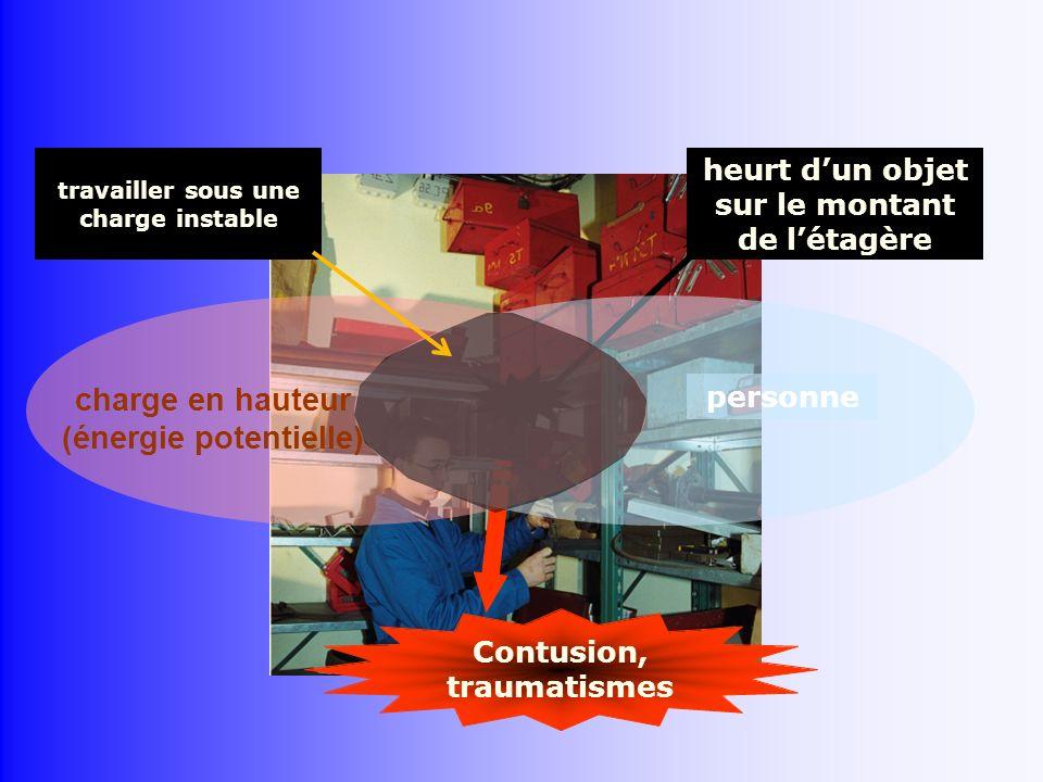 Contusion, traumatismes heurt dun objet sur le montant de létagère personne charge en hauteur (énergie potentielle) travailler sous une charge instabl