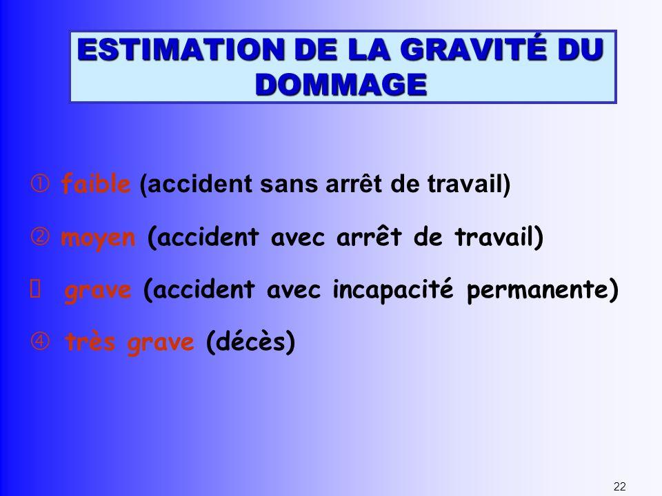 ESTIMATION DE LA GRAVITÉ DU DOMMAGE faible (accident sans arrêt de travail) moyen (accident avec arrêt de travail) grave (accident avec incapacité per