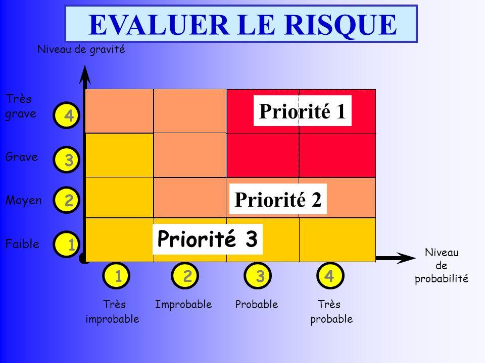 EVALUER LE RISQUE Priorité 1 Très grave Grave Moyen Faible 2 1 4 3 Niveau de gravité 1234 Très Improbable Probable Très improbable probable Niveau de