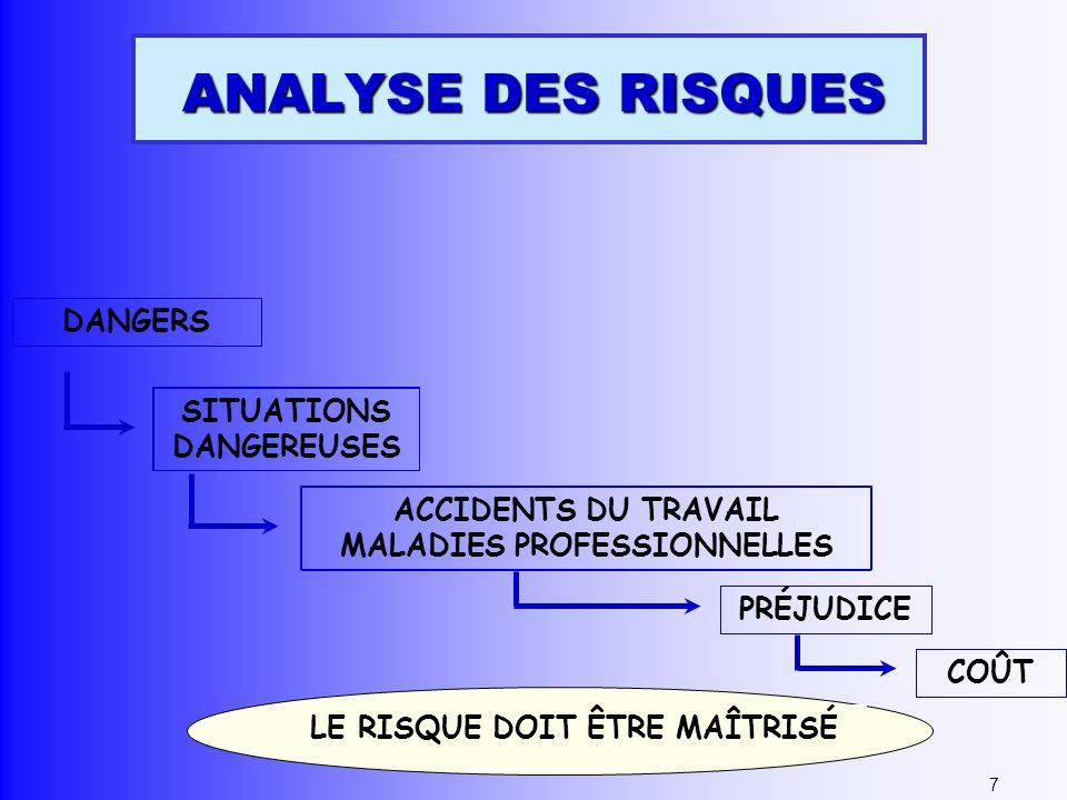 ANALYSE DES RISQUES LE RISQUE DOIT ÊTRE MAÎTRISÉ DANGERS ACCIDENTS DU TRAVAIL MALADIES PROFESSIONNELLES PRÉJUDICE COÛT SITUATIONS DANGEREUSES 7