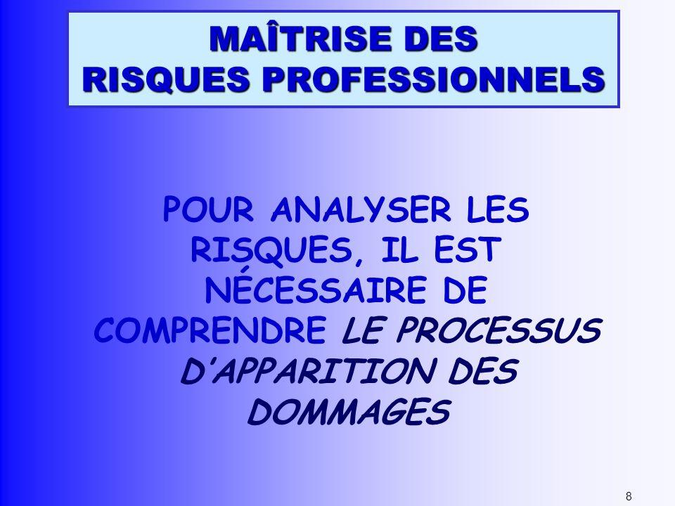 MAÎTRISE DES RISQUES PROFESSIONNELS POUR ANALYSER LES RISQUES, IL EST NÉCESSAIRE DE COMPRENDRE LE PROCESSUS DAPPARITION DES DOMMAGES 8