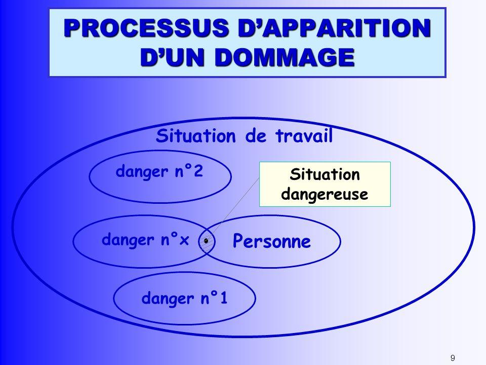 PROCESSUS DAPPARITION DUN DOMMAGE danger n°1 danger n°x Situation de travail 9 danger n°2 Personne Situation dangereuse