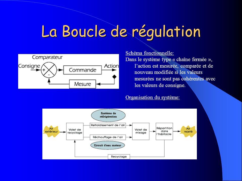 La Boucle de régulation Schéma fonctionnelle: Dans le système type « chaîne fermée », laction est mesurée, comparée et de nouveau modifiée si les vale