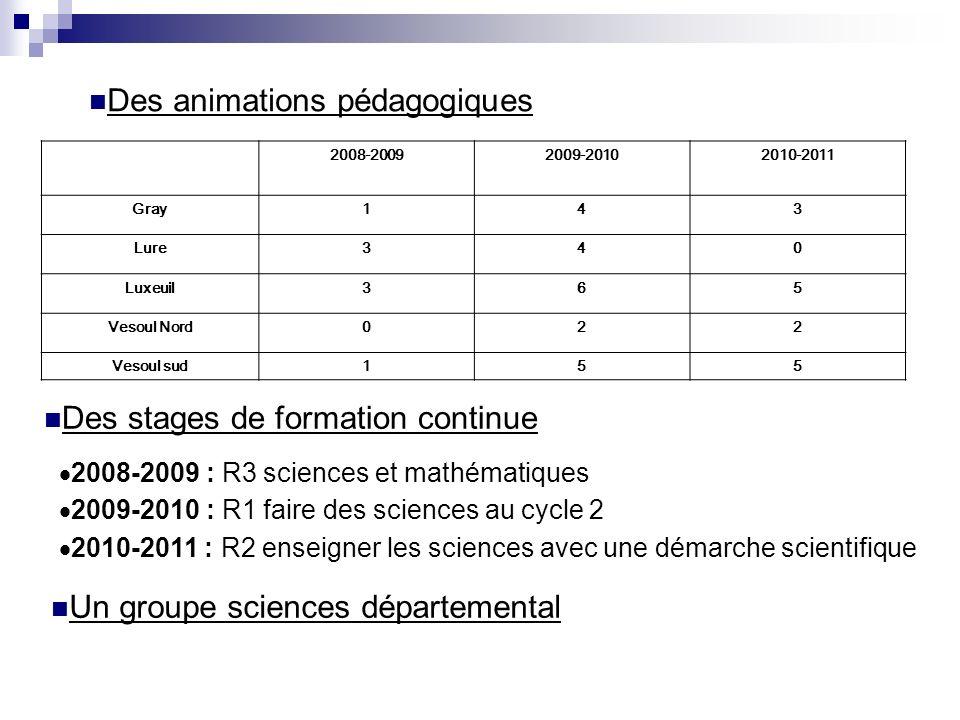 2008-20092009-20102010-2011 Gray143 Lure340 Luxeuil365 Vesoul Nord022 Vesoul sud155 Des animations pédagogiques Des stages de formation continue 2008-