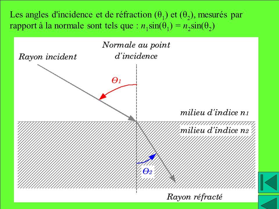 Les angles d'incidence et de réfraction (θ 1 ) et (θ 2 ), mesurés par rapport à la normale sont tels que : n 1 sin(θ 1 ) = n 2 sin(θ 2 )