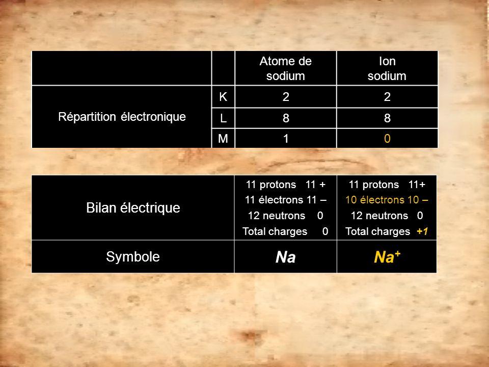 Atome de sodium Ion sodium Répartition électronique K22 L88 M10 Bilan électrique 11 protons 11 + 11 électrons 11 – 12 neutrons 0 Total charges 0 11 pr