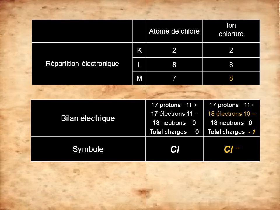 Atome de chlore Ion chlorure Répartition électronique K22 L88 M78 Bilan électrique 17 protons 11 + 17 électrons 11 – 18 neutrons 0 Total charges 0 17