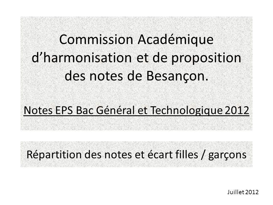 Commission Académique dharmonisation et de proposition des notes de Besançon. Notes EPS Bac Général et Technologique 2012 Répartition des notes et éca