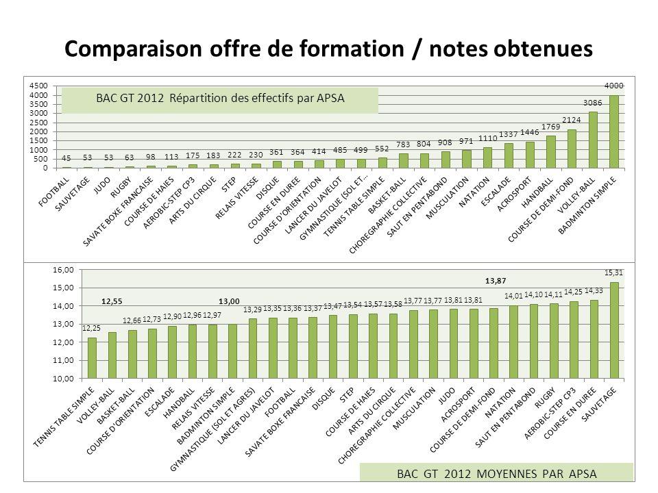Comparaison offre de formation / notes obtenues