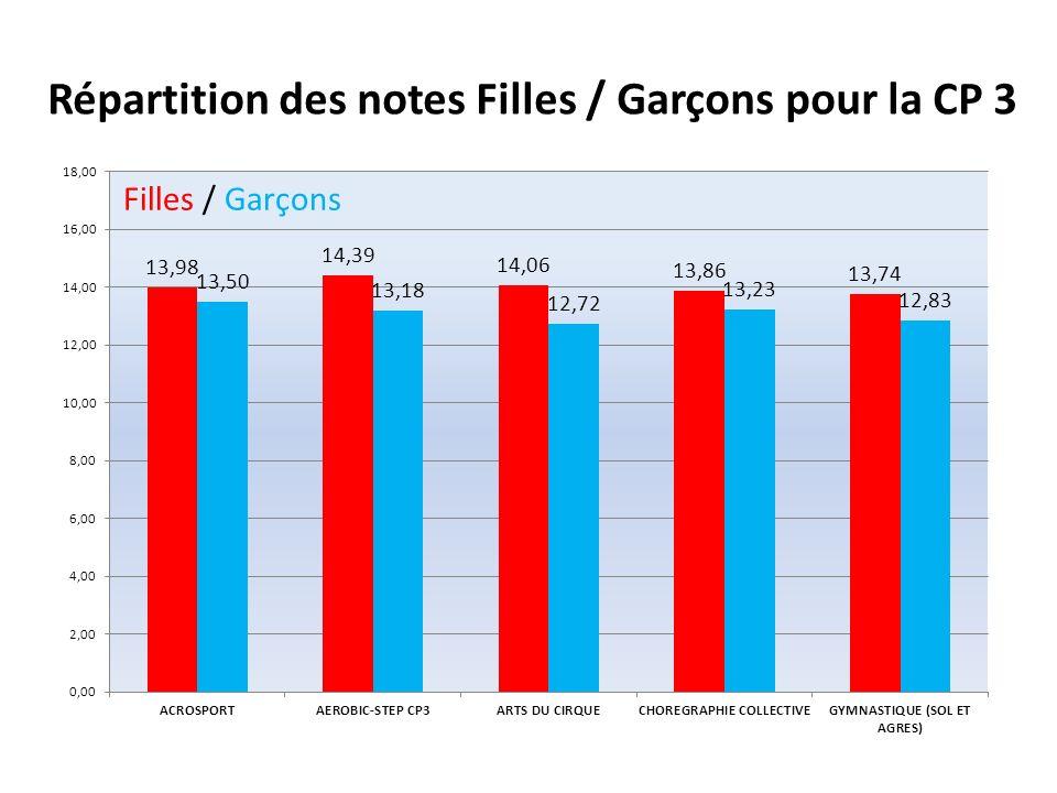 Répartition des notes Filles / Garçons pour la CP 3 Filles / Garçons