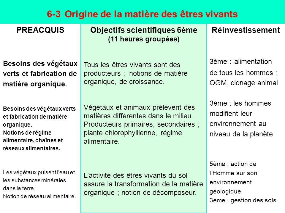 6-3 Origine de la matière des êtres vivants PREACQUIS Besoins des végétaux verts et fabrication de matière organique. Besoins des végétaux verts et fa