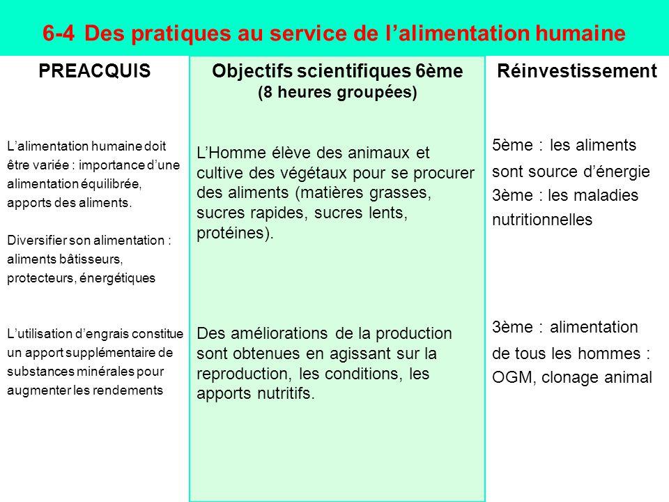 6-4 Des pratiques au service de lalimentation humaine PREACQUIS Lalimentation humaine doit être variée : importance dune alimentation équilibrée, appo