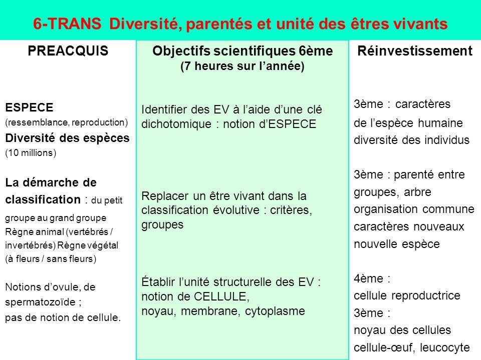 6-TRANS Diversité, parentés et unité des êtres vivants PREACQUIS ESPECE (ressemblance, reproduction) Diversité des espèces (10 millions) La démarche d