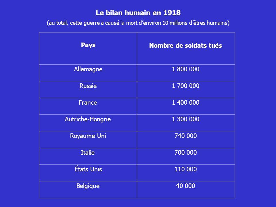 Le bilan humain en 1918 (au total, cette guerre a causé la mort denviron 10 millions dêtres humains) Pays Nombre de soldats tués Allemagne1 800 000 Ru