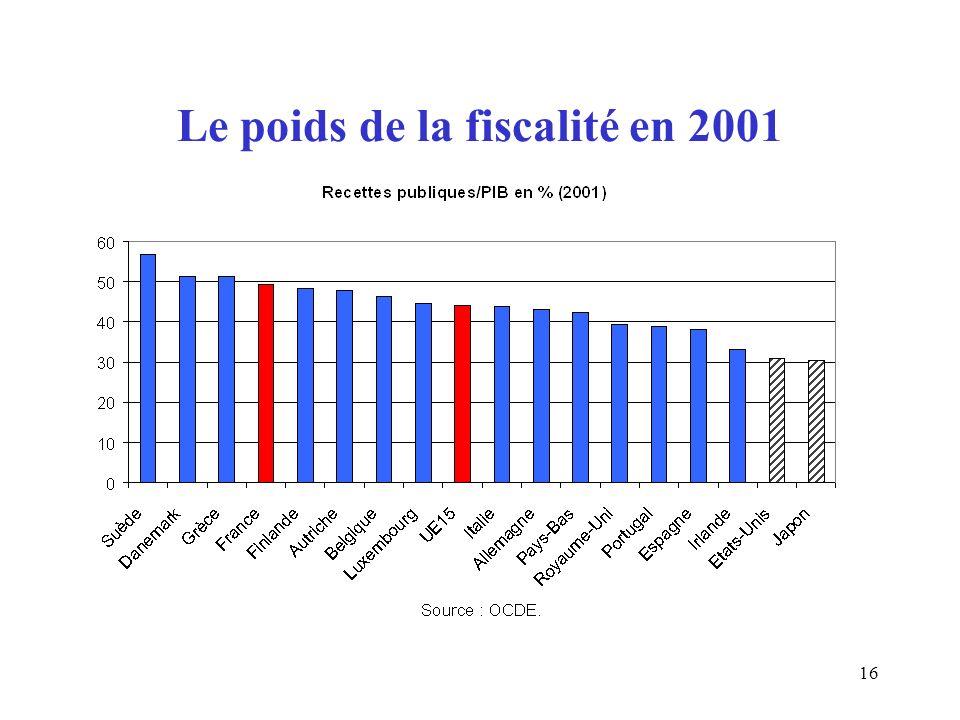 16 Le poids de la fiscalité en 2001