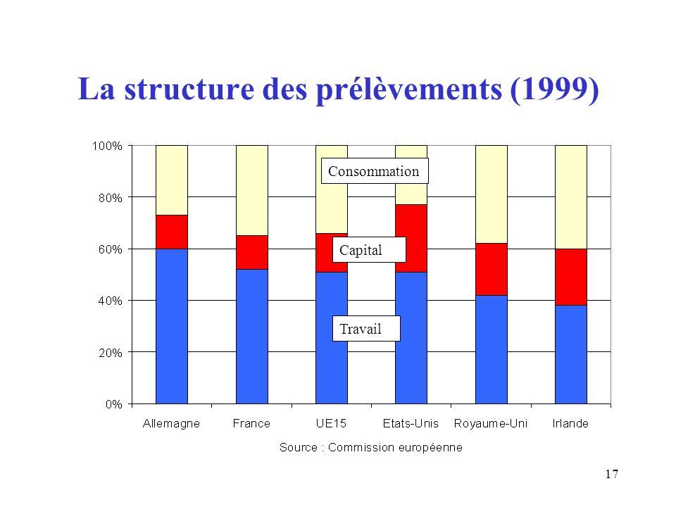 17 La structure des prélèvements (1999) Consommation Capital Travail