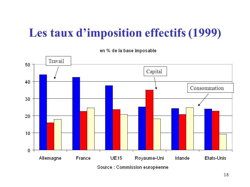 18 Les taux dimposition effectifs (1999) Travail Capital Consommation