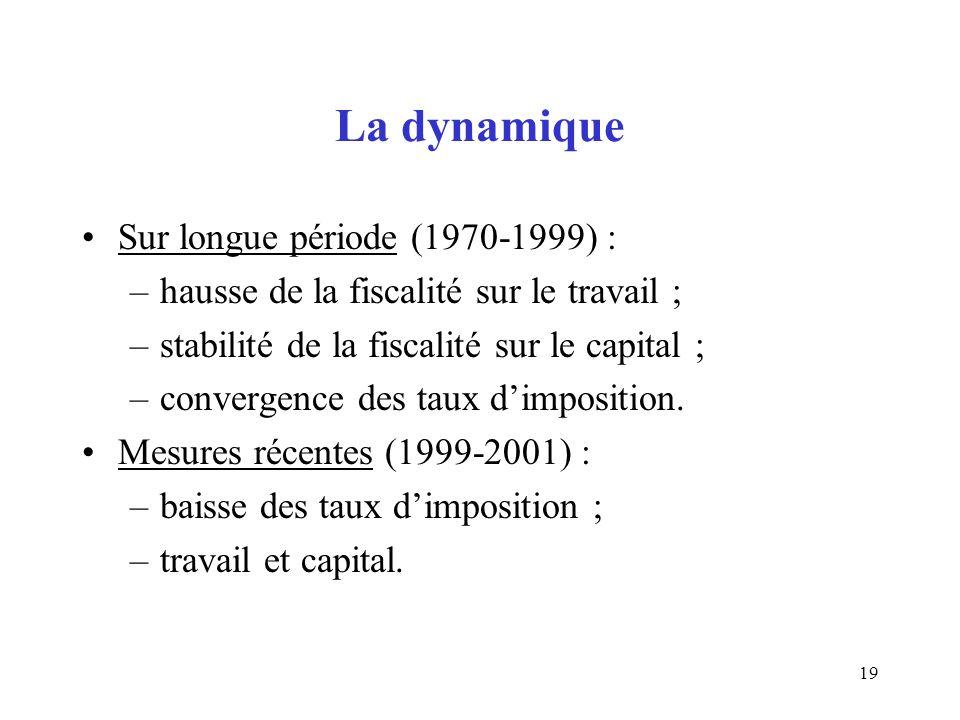 19 La dynamique Sur longue période (1970-1999) : –hausse de la fiscalité sur le travail ; –stabilité de la fiscalité sur le capital ; –convergence des taux dimposition.