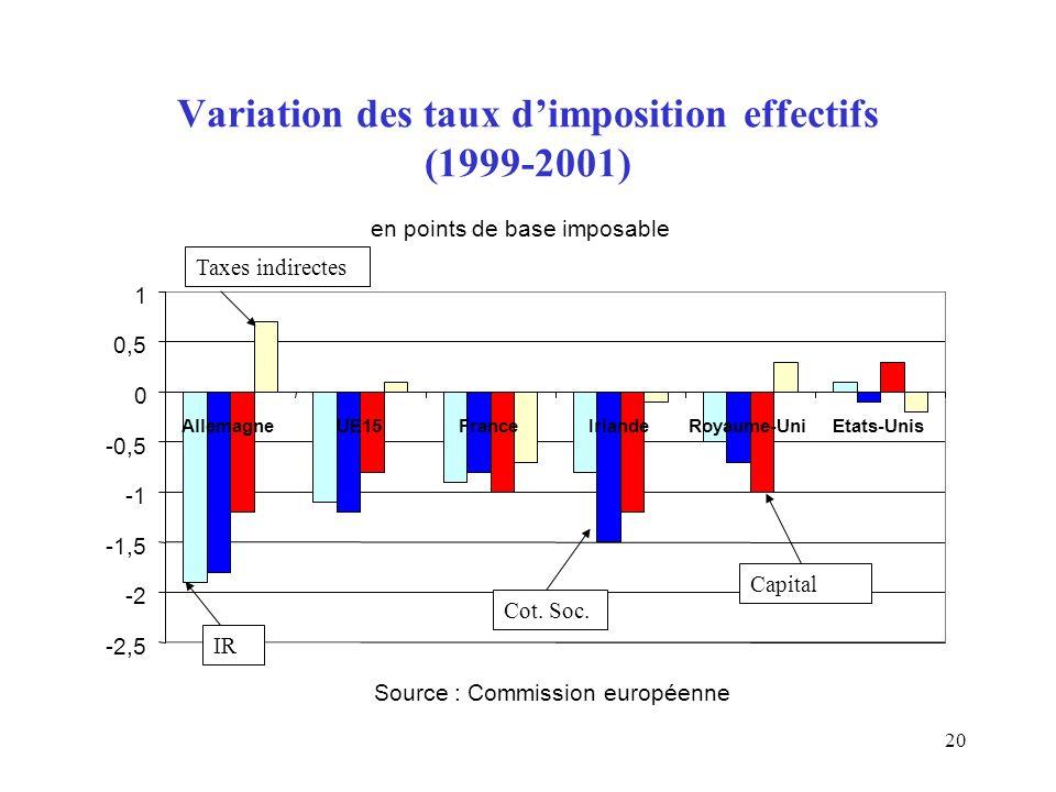 20 Variation des taux dimposition effectifs (1999-2001) en points de base imposable -2,5 -2 -1,5 -0,5 0 0,5 1 AllemagneUE15FranceIrlandeRoyaume-UniEtats-Unis Source : Commission européenne IR Cot.