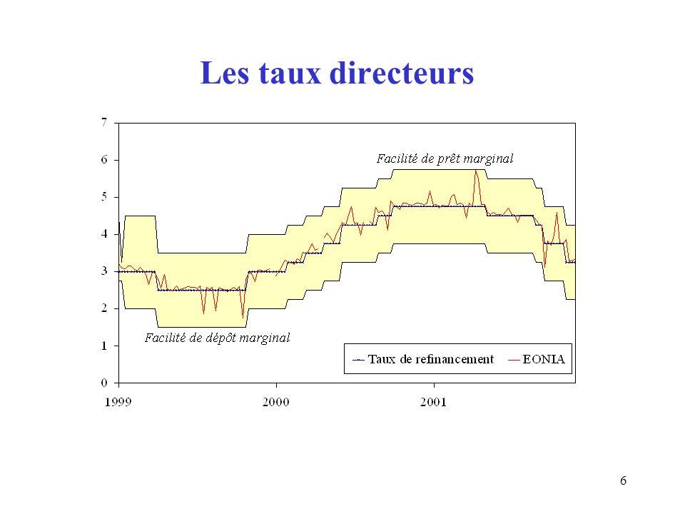 6 Les taux directeurs