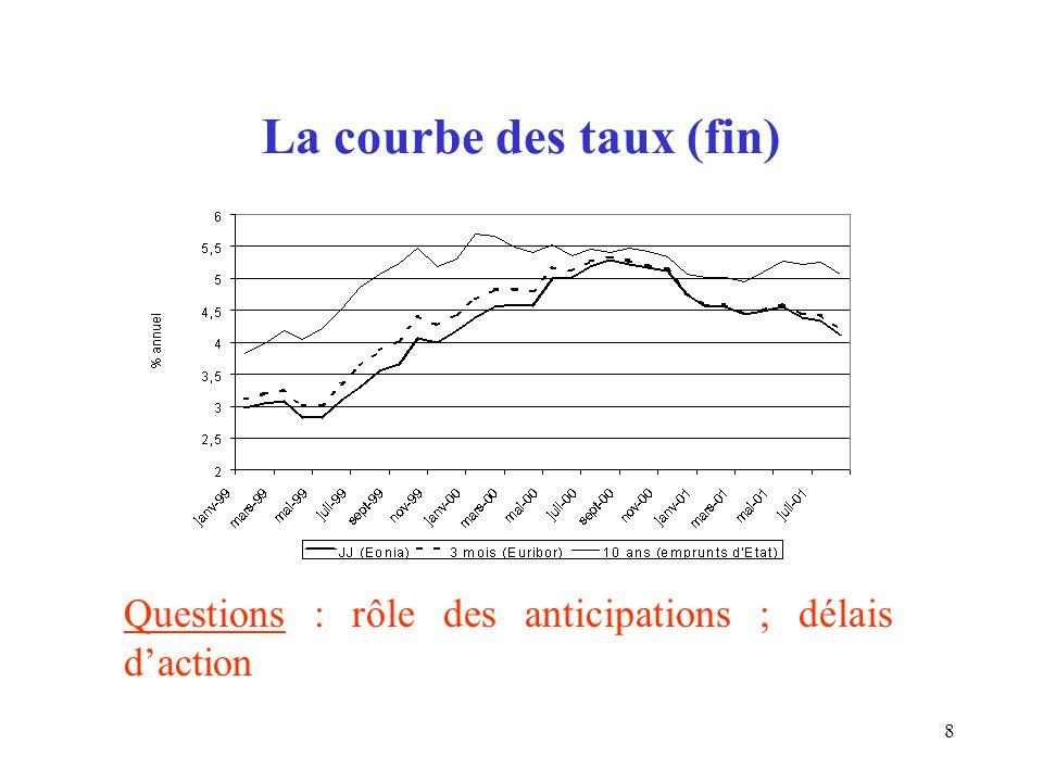 8 La courbe des taux (fin) Questions : rôle des anticipations ; délais daction