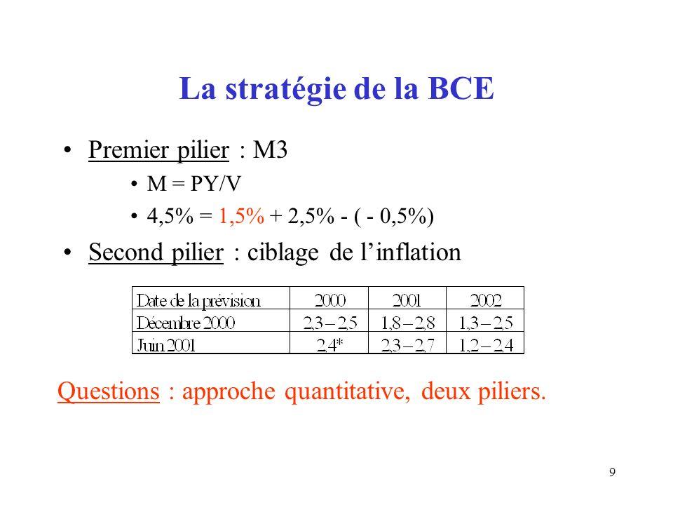 9 La stratégie de la BCE Premier pilier : M3 M = PY/V 4,5% = 1,5% + 2,5% - ( - 0,5%) Second pilier : ciblage de linflation Questions : approche quantitative, deux piliers.