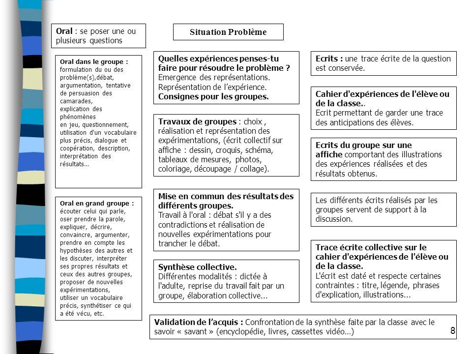 8 Situation Problème Oral : se poser une ou plusieurs questions Quelles expériences penses-tu faire pour résoudre le problème ? Emergence des représen