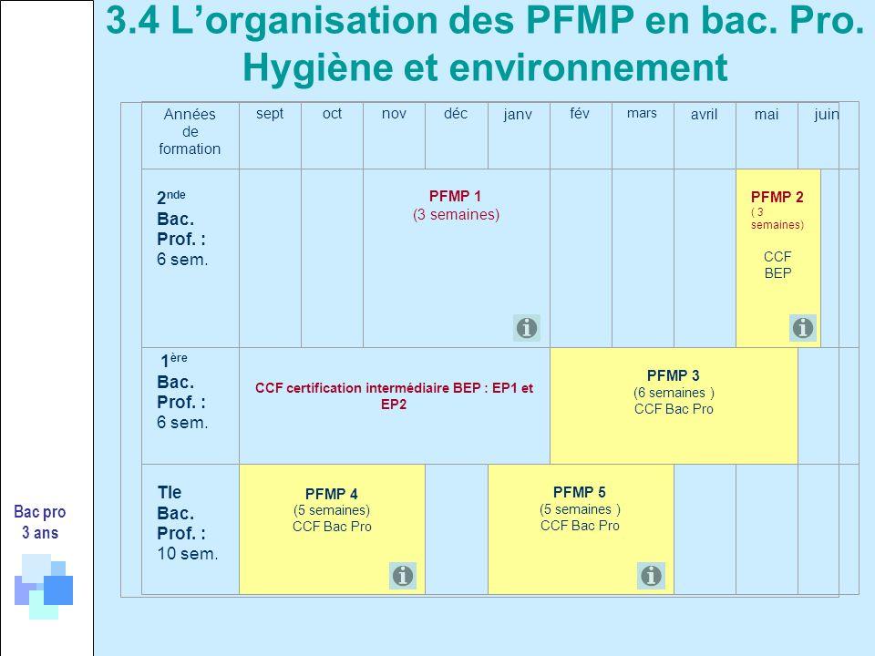 Années de formation septoctnovdécjanvfév mars avrilmaijuin 2 nde Bac. Prof. : 6 sem. PFMP 1 (3 semaines) PFMP 2 ( 3 semaines) CCF BEP 1 ère Bac. Prof.