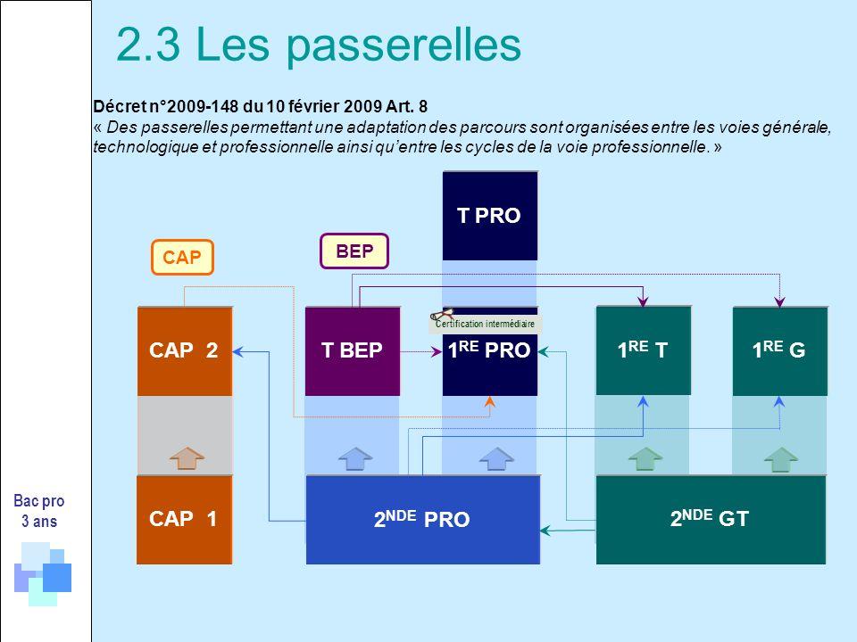 Bac pro 3 ans CAP 2 2 NDE PRO T BEP BEP CAP 2 NDE GT 1 RE PRO1 RE G 1 RE T CAP 1 T PRO Certification intermédiaire Décret n°2009-148 du 10 février 200