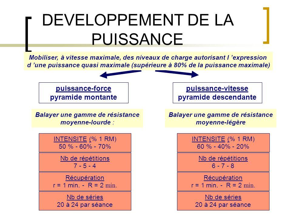 puissance-force pyramide montante Mobiliser, à vitesse maximale, des niveaux de charge autorisant l expression d une puissance quasi maximale (supérie