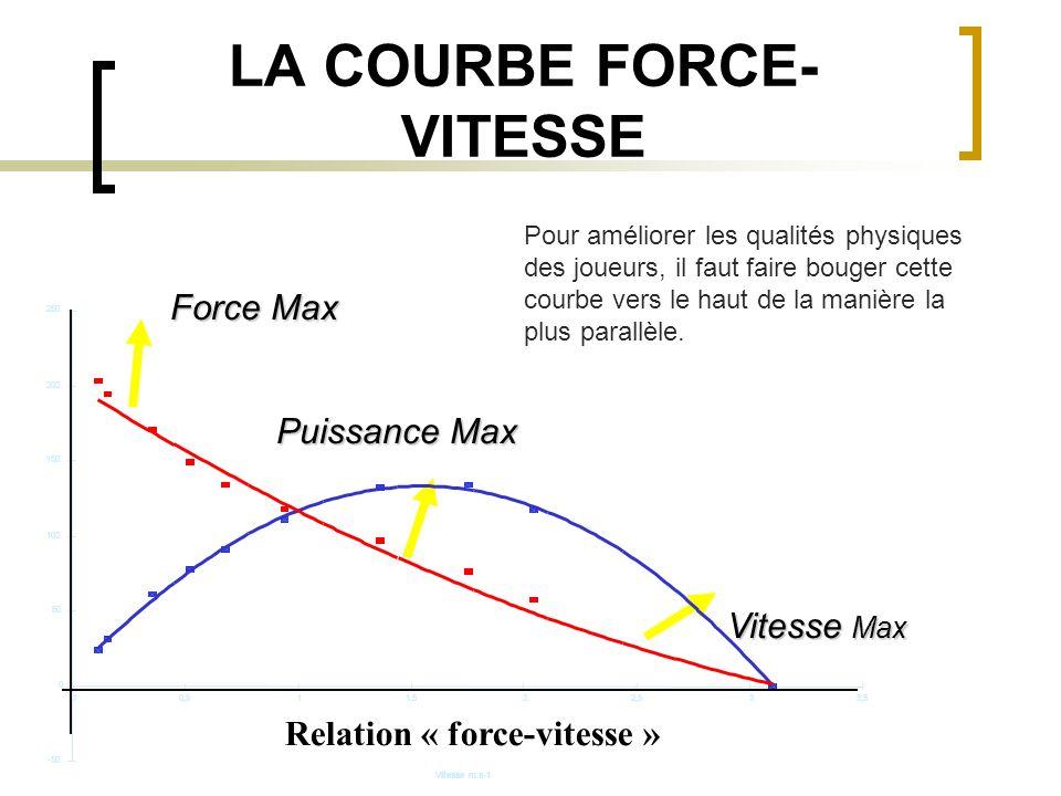 LA COURBE FORCE- VITESSE Force Max Puissance Max Vitesse Max Pour améliorer les qualités physiques des joueurs, il faut faire bouger cette courbe vers