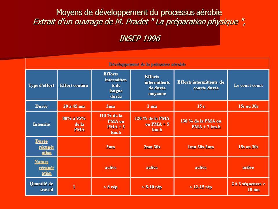 Moyens de développement du processus aérobie Extrait d'un ouvrage de M. Pradet