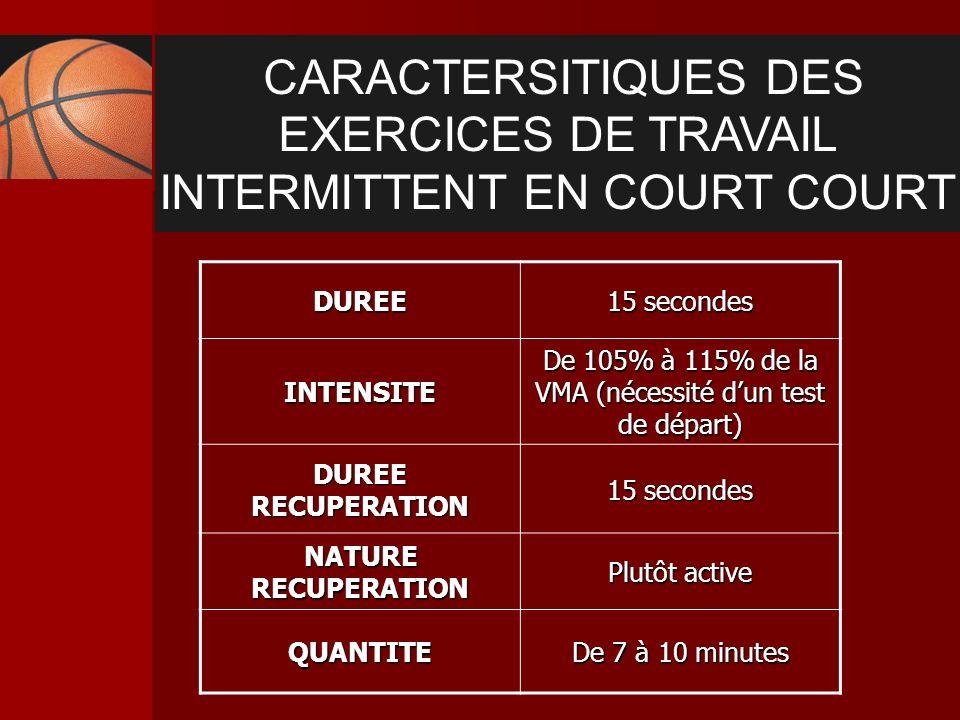 CARACTERSITIQUES DES EXERCICES DE TRAVAIL INTERMITTENT EN COURT COURTDUREE 15 secondes INTENSITE De 105% à 115% de la VMA (nécessité dun test de dépar