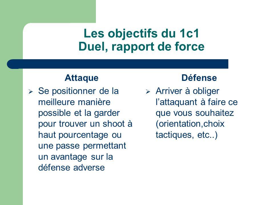 Les objectifs du 1c1 Duel, rapport de force Attaque Se positionner de la meilleure manière possible et la garder pour trouver un shoot à haut pourcent