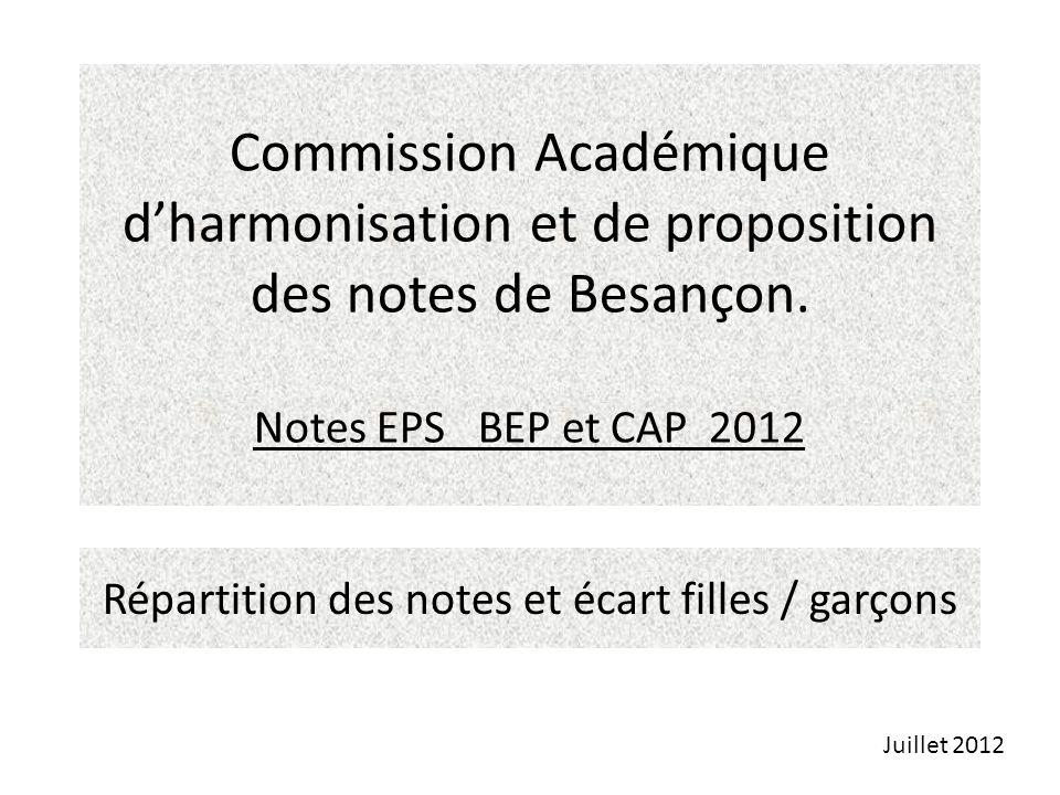 Commission Académique dharmonisation et de proposition des notes de Besançon. Notes EPS BEP et CAP 2012 Répartition des notes et écart filles / garçon